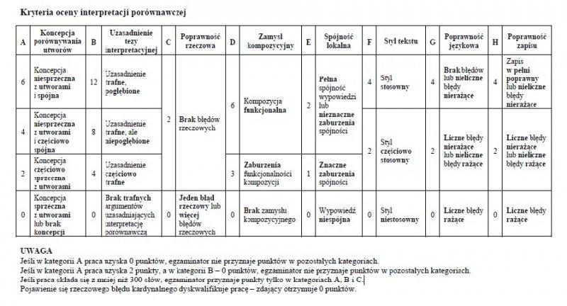 matura ustna polski kryteria oceniania
