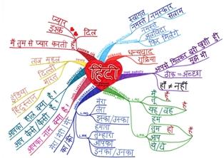 propozycje wykorzystania map myśli w uczeniu się i